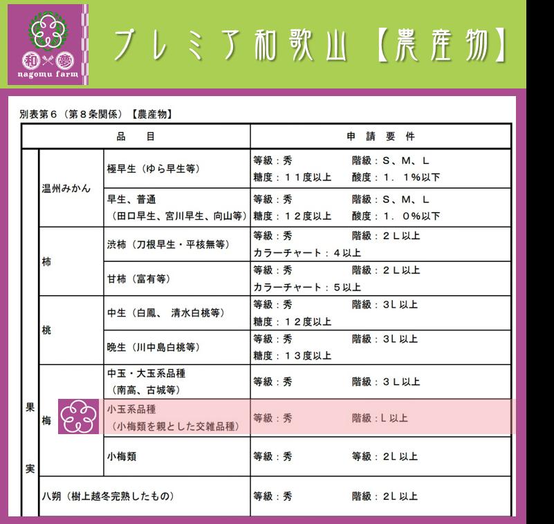 プレミア和歌山【農産物】 申請規格表