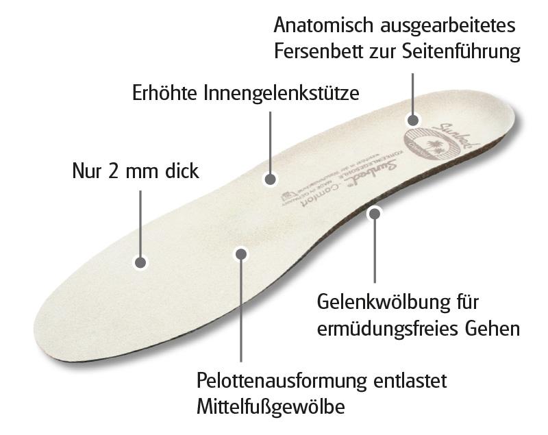 Sunbed Confort - gegen Fußbrennen