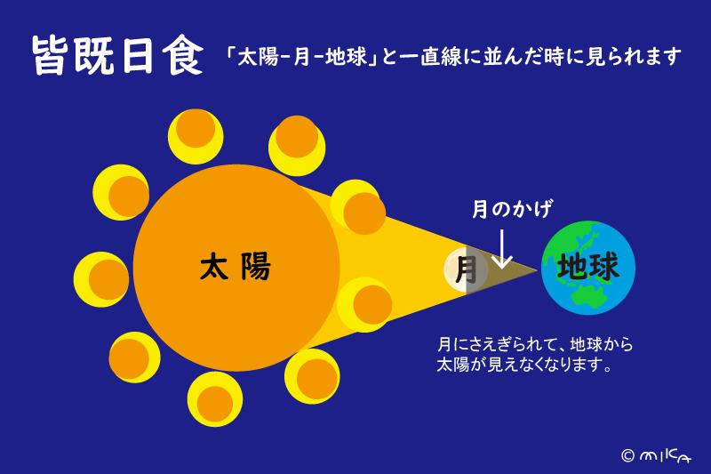 皆既日食の説明イラスト