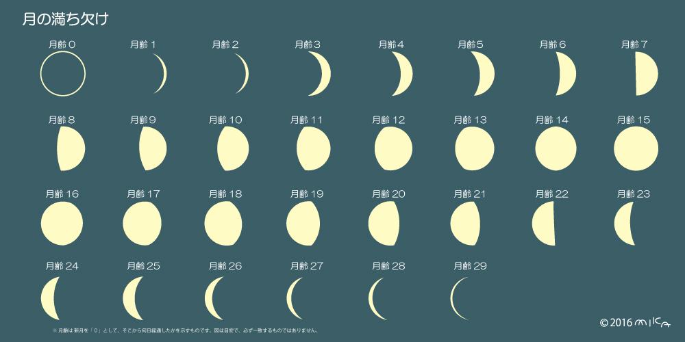 月齢(月の満ち欠け)②