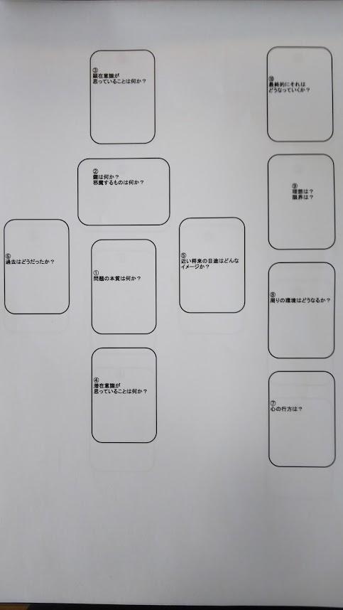 ケルト十字法の並び方と意味