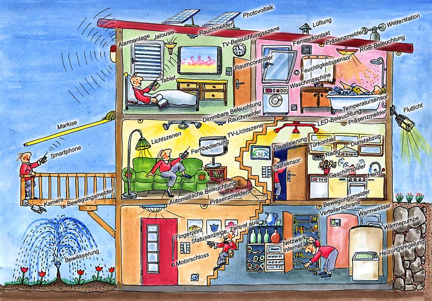 Folder KNX Smart Homes