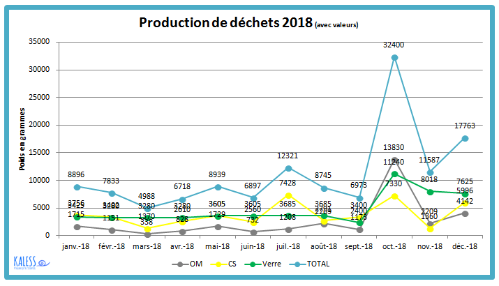 Notre production de déchets pour l'année 2018 - Kaless blog