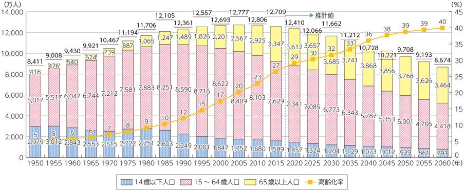(出典)2015年までは総務省「国勢調査」(年齢不詳人口を含む)、2020年以降は国立社会保障・人口問題研究所「日本の将来推計人口(平成24年1月推計)」(出生中位・死亡中位推計)