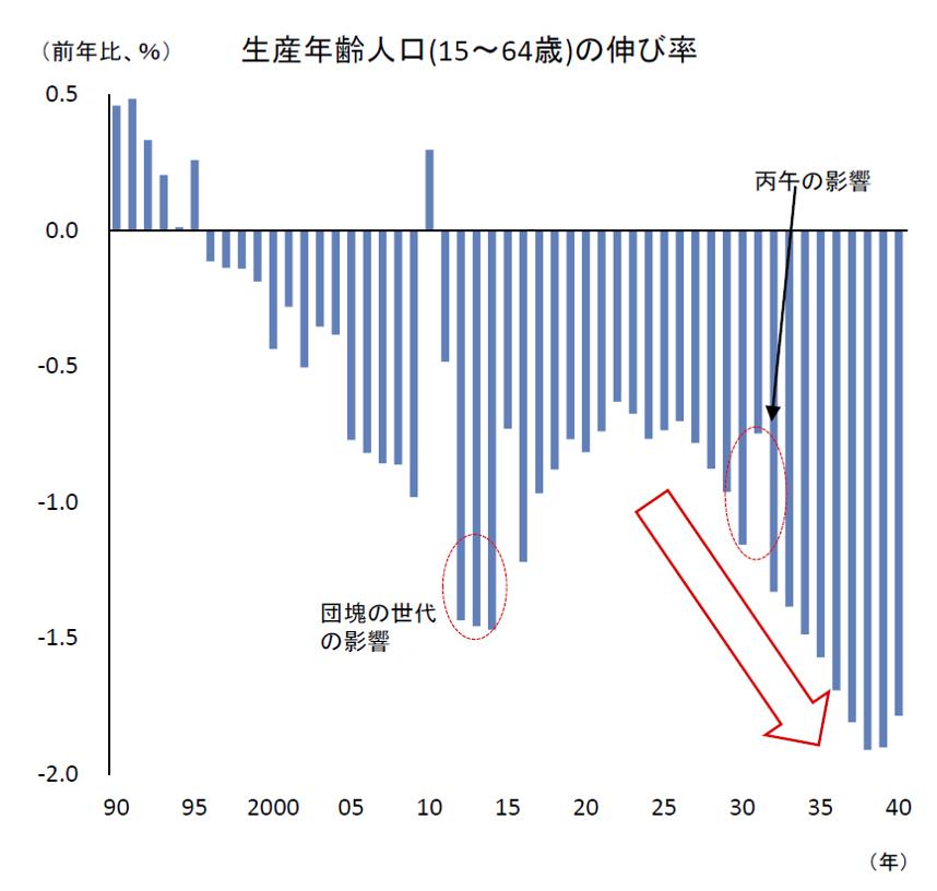 生産年齢人口(15歳~64歳)の伸び率