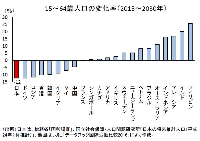 主要各国の15~64歳人口の変化率(2015~2030年)