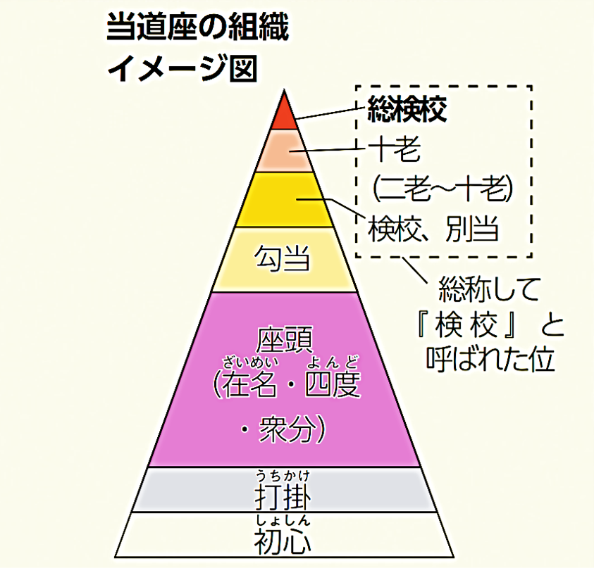 「当道座」の組織イメージ図