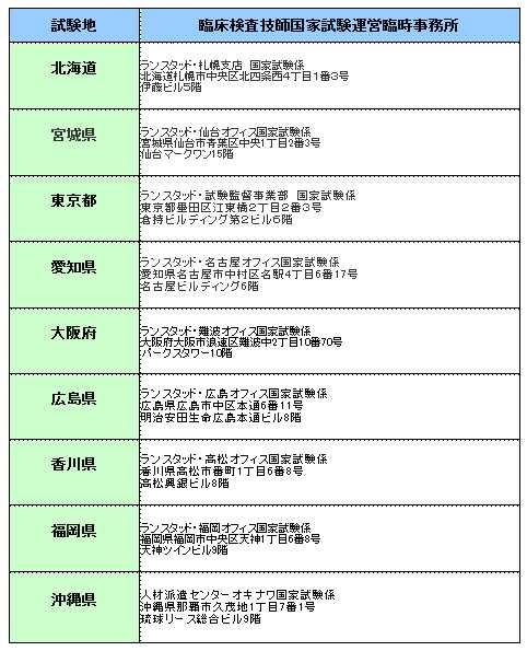 臨床検査技師国家試験臨時事務所(下記(2)パソナ)