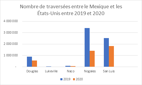US-Mexico crossings between 2019 and 2020. Source: Statistics from the Bureau of Transportation, 2021