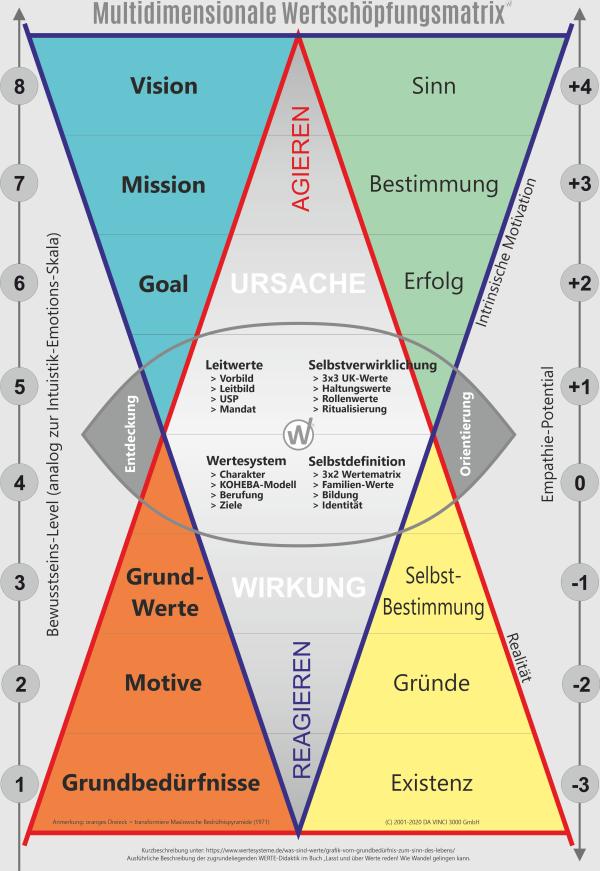 Die Entdeckung des Sinn des Lebens durch bewusstes Werte-Coaching (werteschöpfende Werte-Matrix)