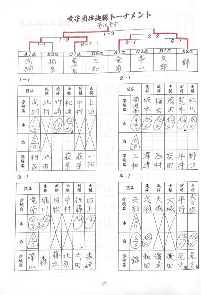 剣道女子決勝トーナメント