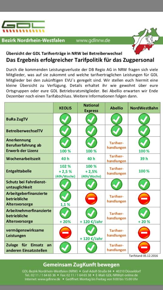 Übersicht der tarifvertraglichen Leistungen der Tarifpartner in NRW, Stand: Dezember 2016