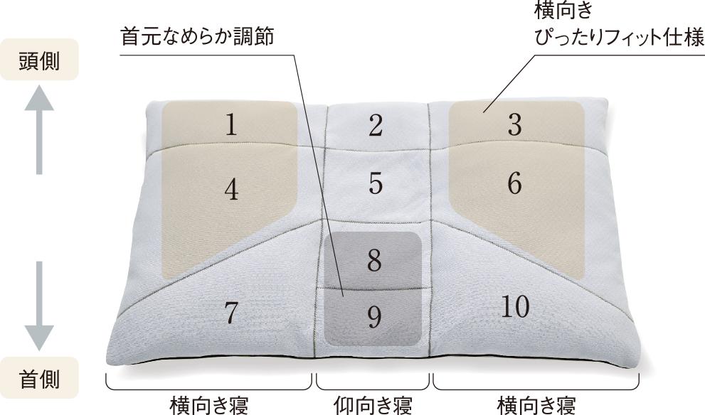 プレミアムオーダーメイド枕は10か所の調整でフィット感アップ
