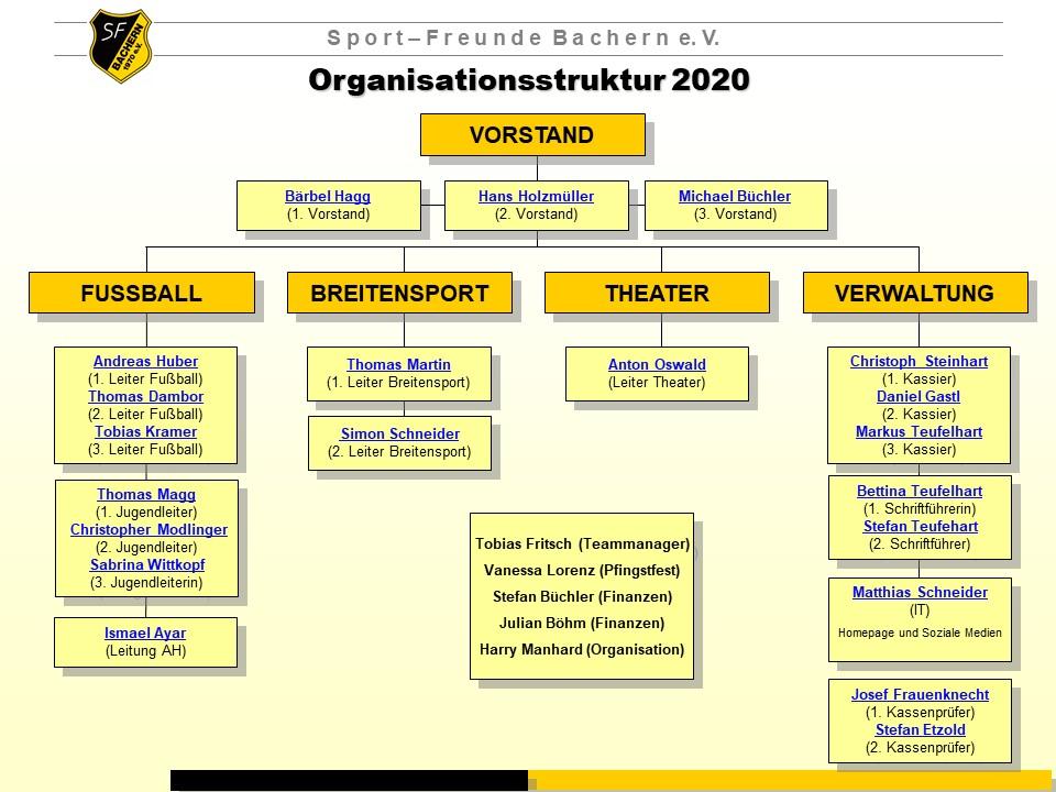 Neue Vorstandschaft der SFB gewählt