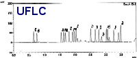 Approximately 1/4 to 1/5 reduction in run times Amino acid measurement (Standard solution mixture, PTC derivitization)