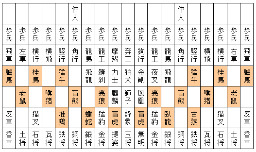 図1.摩訶大将棋の十二支の駒.
