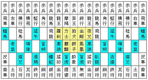 摩訶大将棋に並ぶ伎楽面の駒(黄色のマスにある駒)