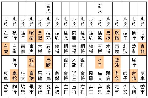 図2.大大将棋の十二支の駒.
