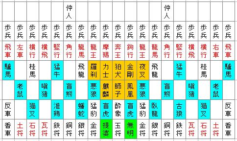 図1.摩訶大将棋の初期配置と薬師経に関連する駒