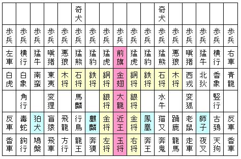 図2.大大将棋の初期配置.