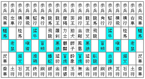 摩訶大将棋に並ぶ十二支の駒