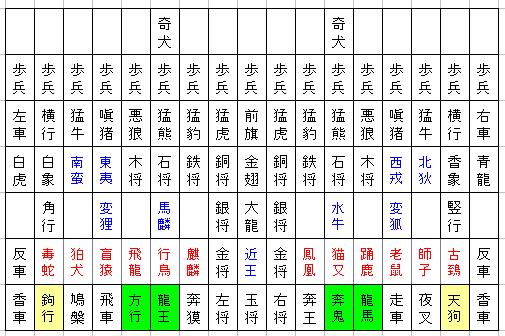 図1.大大将棋の初期配置.