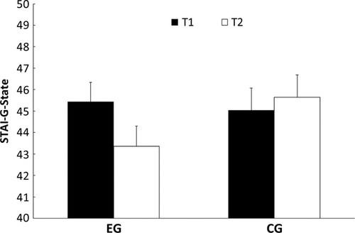 Fig.4 para gráfico medidor de ansiedad