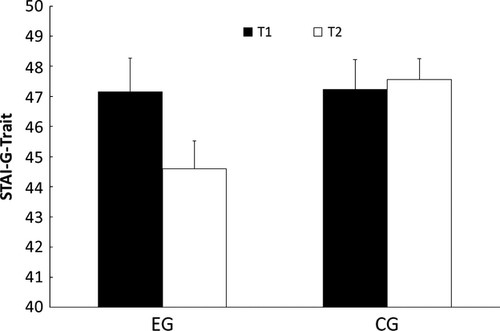 Fig.5 para gráfico medidor de ansiedad