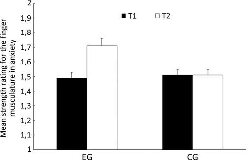 Fig.3 para gráfico medidor de ansiedad