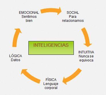 Gráfico de las 5 inteligencias básicas