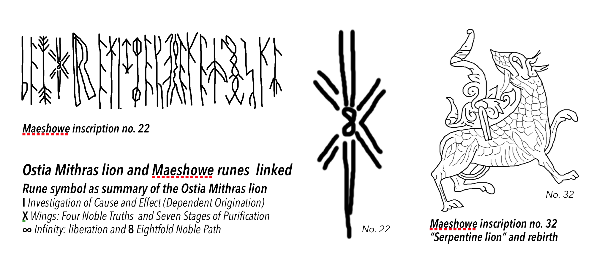 Maeshowe rune symbol as summary of the Ostia Mithras lion