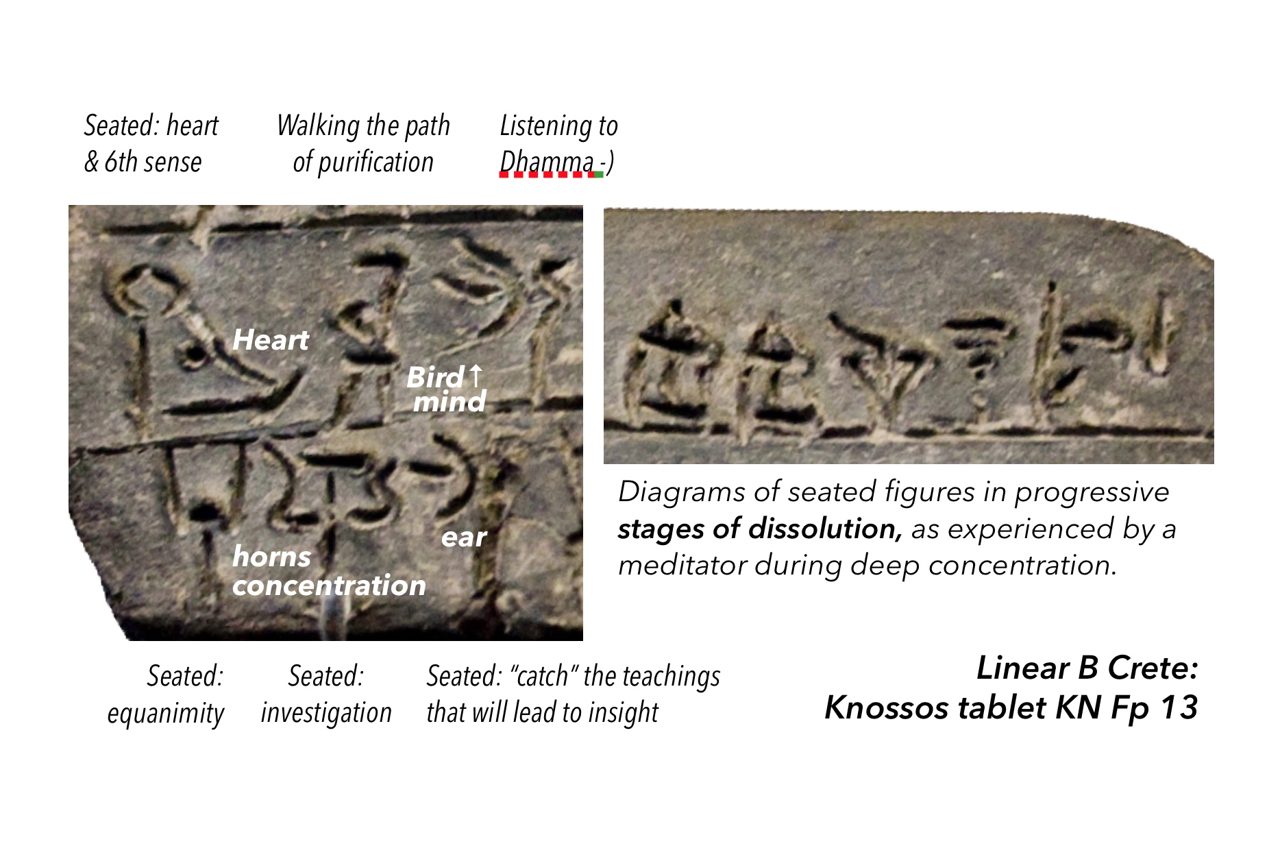 Crete: Knossos Linear B tablet KN13: meditator and stages of dissolution