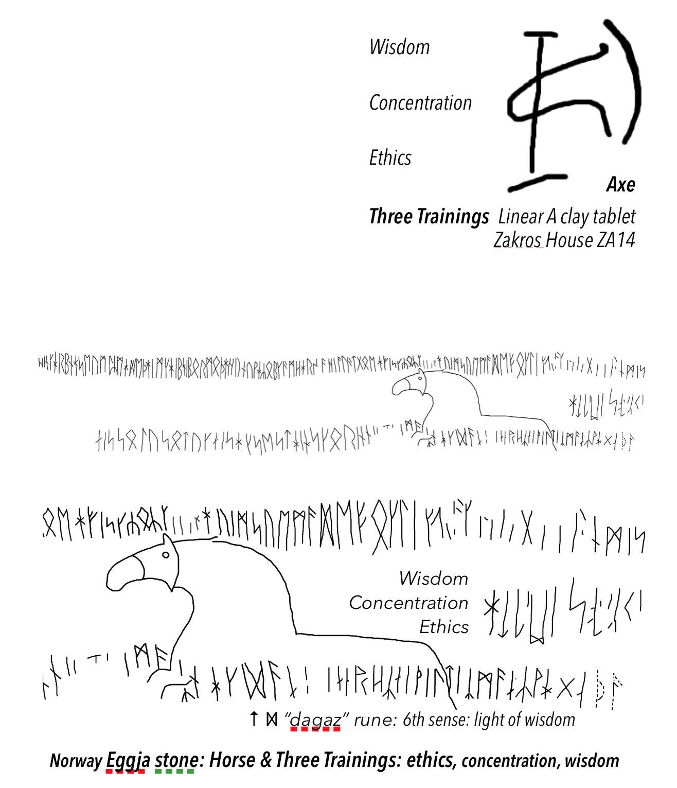 Crete Linear ZA14 tablet axe as source for the Eggja rune stone horse image