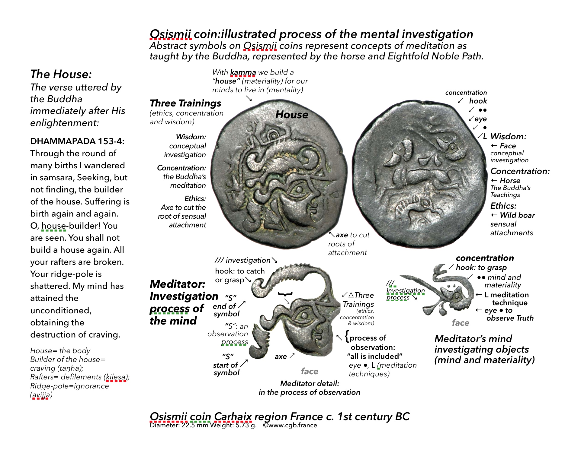 """Osismii coin: analysis of thoughts and the """"house that the mind built"""""""