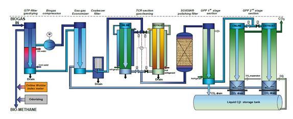 biogasopwaardering GtS