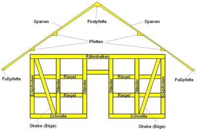 Bezeichnung der Teile beim Umgebindehaus
