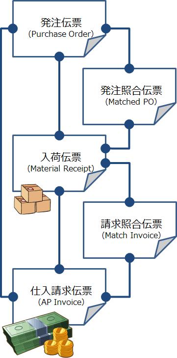 購買管理の伝票とその結びつき
