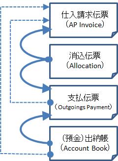 債務管理で使用する伝票
