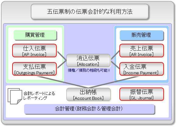 五伝票制の伝票会計的な利用方法イメージ