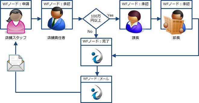 ドキュメントプロセスワークフローイメージ