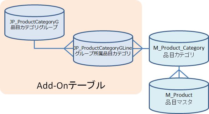 品目カテゴリグループのテーブル関係イメージ