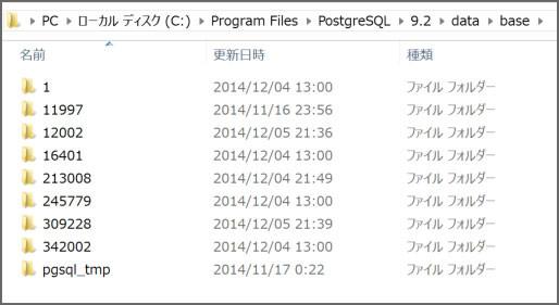 baseフォルダの下には、データベース毎にフォルダが作成されています。