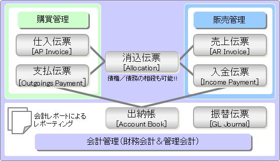 五伝票性の伝票会計的な会計システムの例イメージ