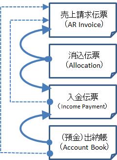 債権管理で使用する伝票