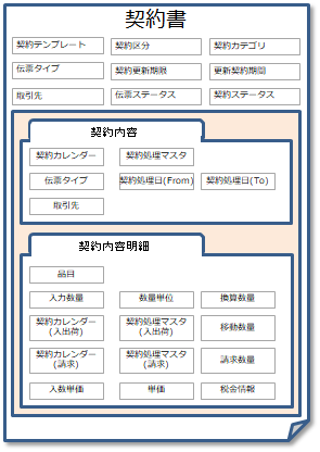 契約書のタブ構成イメージ