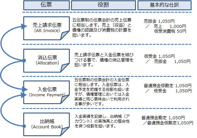 債権管理で使用する伝票とその役割