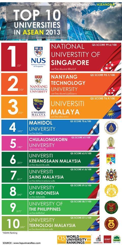 マレーシア大学