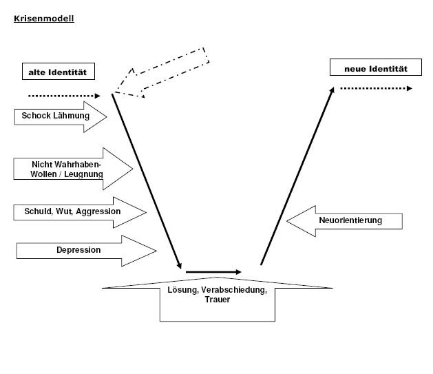 Krisenverlauf, eigenes Modell.