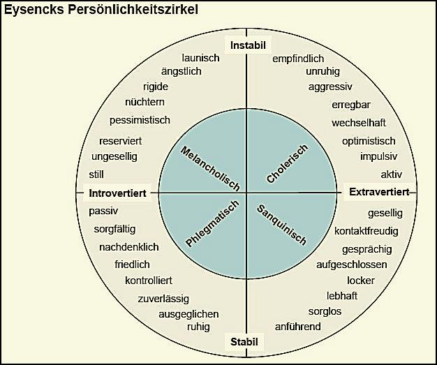 Abb.: Persönlichkeitsmodell nach Eysenck (Quelle: Simon, S. 20)