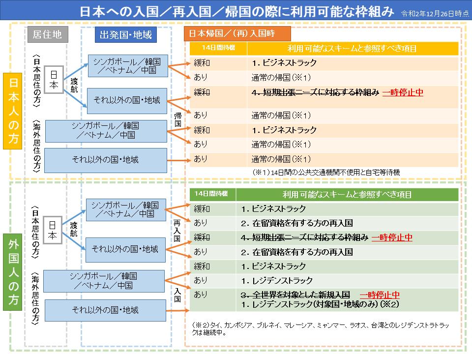 【ニュース】緊急事態宣言における入国に関して